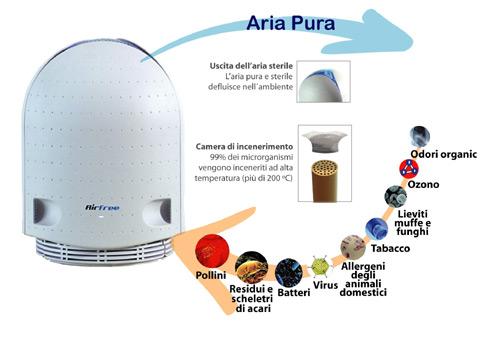Depuratori aria domestici - Ionizzatori - purificatori d aria - Mevita
