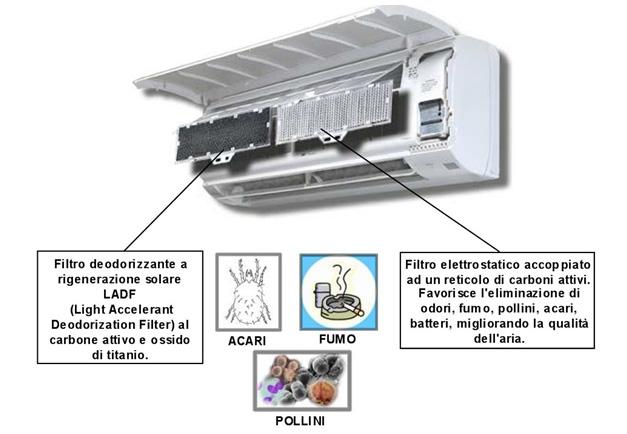 Filtri per condizionatori d aria bioallergen for Filtro per laghetto ad energia solare