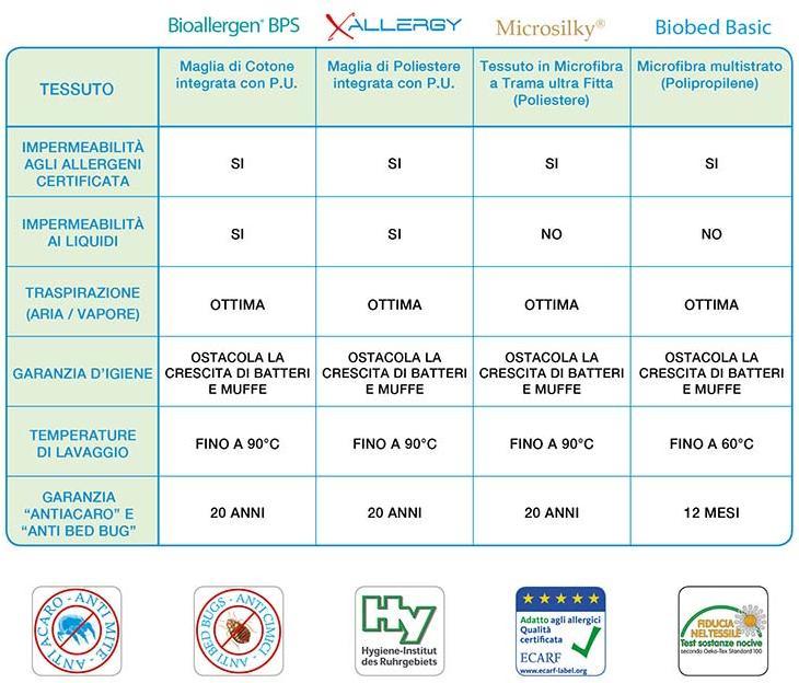 Federe E Coprimaterasso Antiacaro.Coprimaterasso Antiacaro Con Tessuti Innovativi E Certificati
