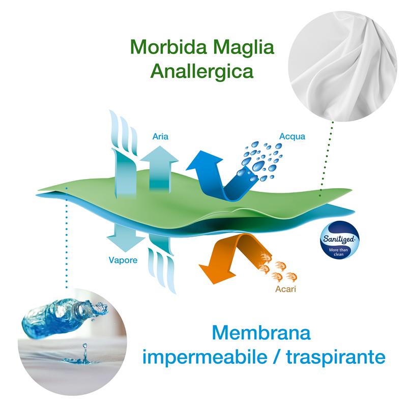 Fodere Antiacaro X Allergy Fodere Antiallergiche Coprimaterasso Impermeabile Fodere Antiacaro Per Cuscini Bioallergen